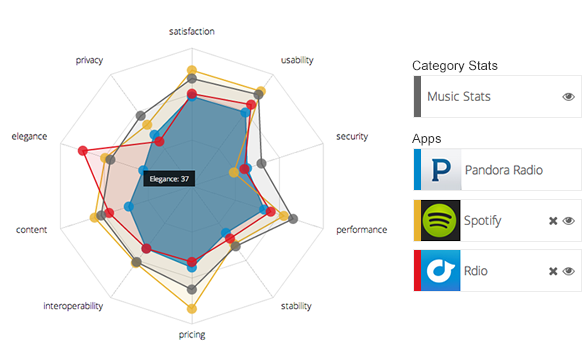 Applause Analytics Radar View